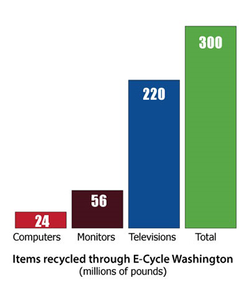ecycle chart