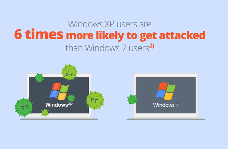 XP 6 Times More Likely to Get Attacked
