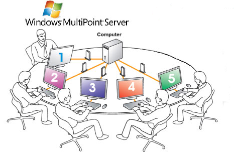 Windows MultiPoint System